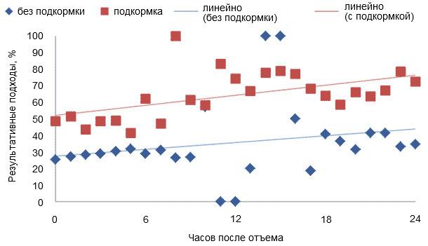 «Результативные» подходы к кормушке поросят, у которых в подсосный период был доступ к комбикорму и поросят, у которых его не было.