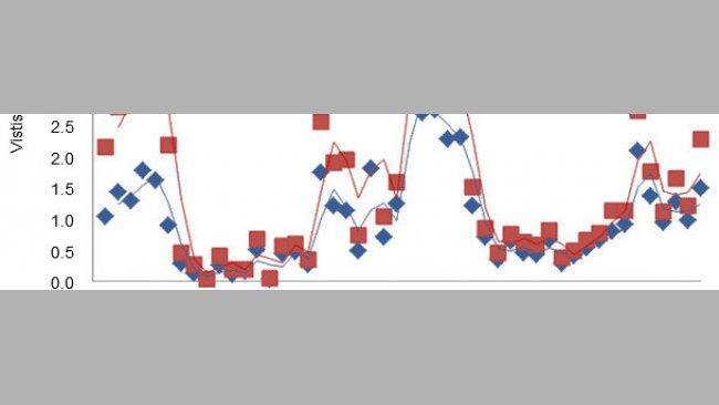 Общее число подходов к кормушке и число подходов, сопровождавшихся уменьшением количества корма, имевших место в первые два дня после отъема поросят, у которых в подсосный период был доступ к комбикорму.