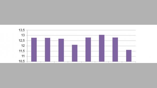 Общее количество поросят в помете, в зависимости от дня проведения осеменений