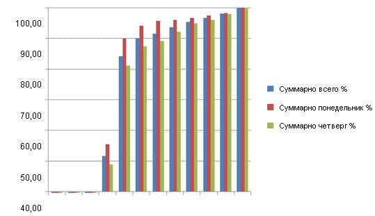 % свиноматок (накопительным итогом), пришедших в охоту после отъема