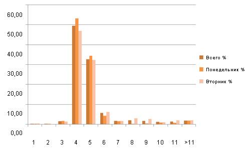 % свиноматок, пришедших в охоту, по дням после отъема