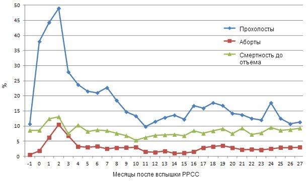 Выборочные показатели продуктивности поголовья за месяц до вспышки РРСС (-1)  и в течение 27 месяцев после нее.