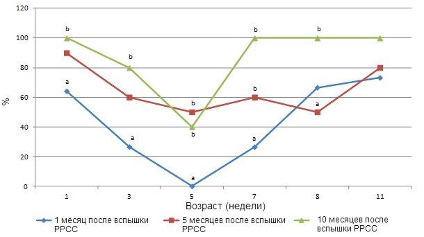 Сероконверсия к ЦВС-2. Процент серопозитивных свиней возрастом 1, 3, 5, 7, 9 и 11 недель по иммунопероксидазному монослойному анализу (IPMA) при разбавлении 1:500 по месяцам 1, 5 и 10 следующих за вспышкой РРСС. Буквы (a,b) обозначают статистически значимую разницу между процентом серопозитивных свиней в возрасте 1, 3, 5, 7 и 9 недель (p< 0,05).
