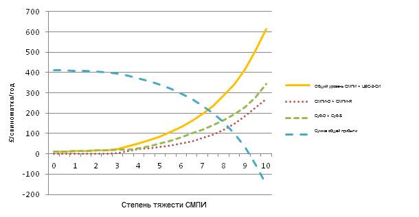 Затраты на СМПИ и ЦВС-2-СИ при различных степенях тяжести СМПИ