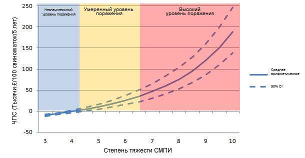 Чистая приведенная стоимость (ЧПС) только вакцинации против ЦВС-2 при разных степенях тяжести СМПИ